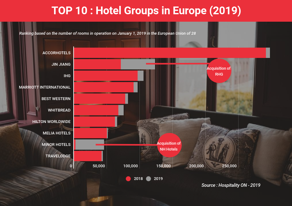 European Hotel Ranking 2019: which groups are now in the top