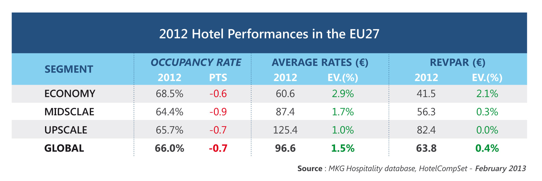 Stability For Hotel Chains In Europe In 2012 Hospitality On