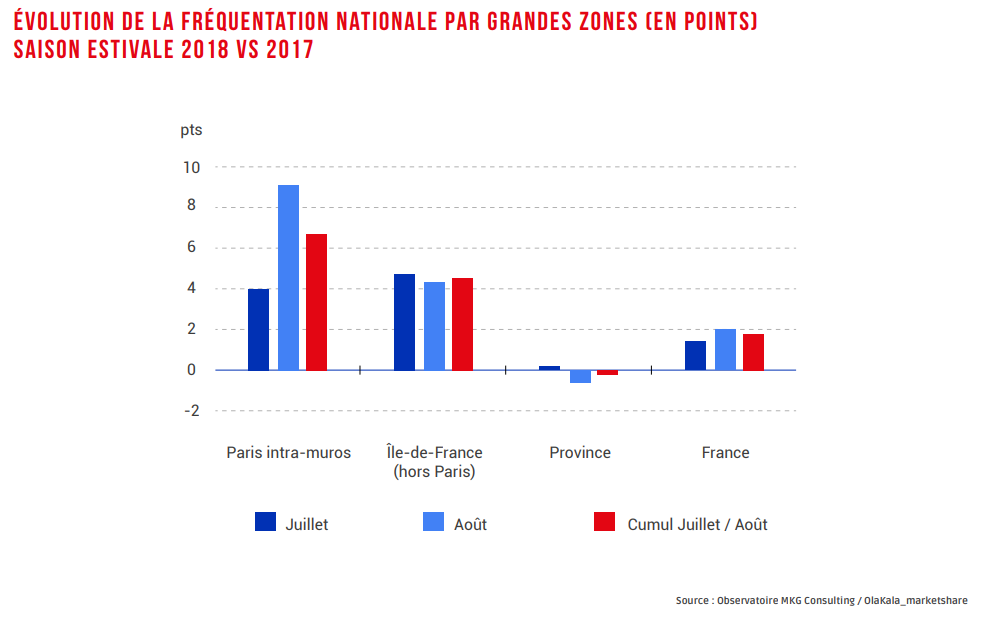 Evolution de la fréquentation nationale par grandes zones (en points) - Saison Estivale 2018 vs 2017