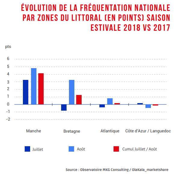 Evolution de la fréquentation nationale par zones du littoral (en points) - Saison Estivale 2018 vs 2017