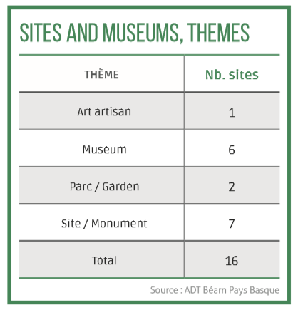 Sites and museums