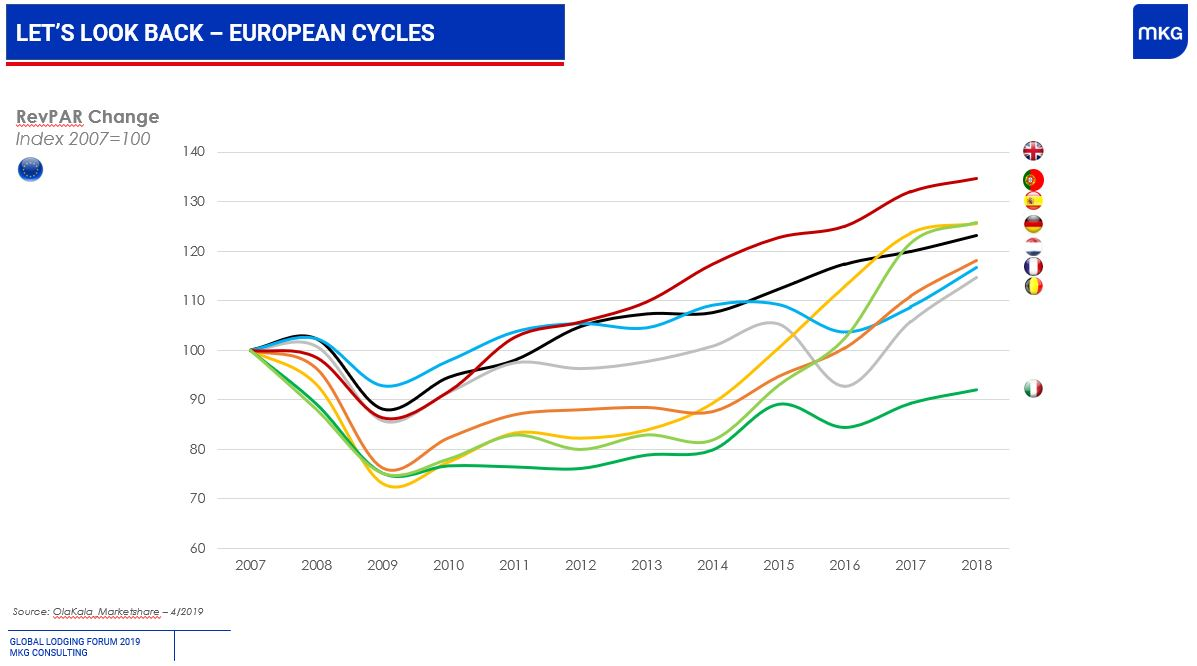 Evolution perf Europe par pays