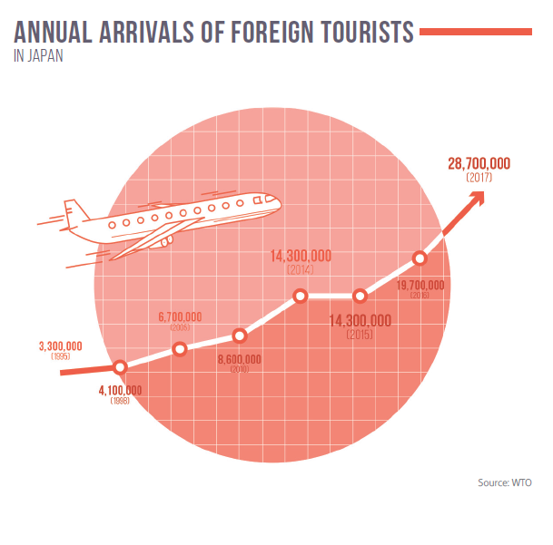 Annual arrivals of foreign tourists in Japan