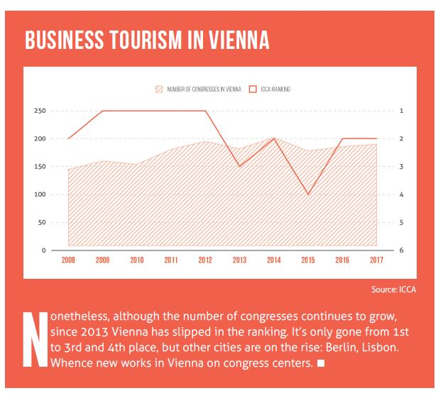 Business tourism in Vienna