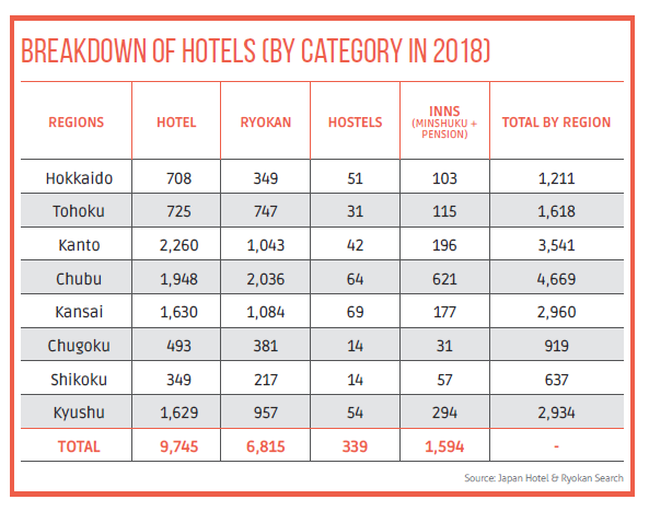 Breakdown of hotels (by category and by region in 2018)