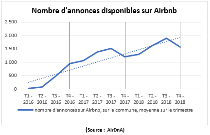 Capture Airbnb Rennes
