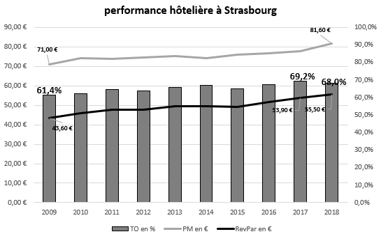 performance à Strasbourg