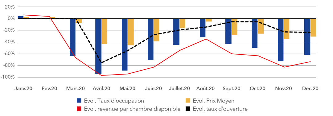 ÉVOLUTION MENSUELLE DES INDICATEURS D'ACTIVITÉ DE L'HÔTELLERIE FRANÇAISE EN 2020