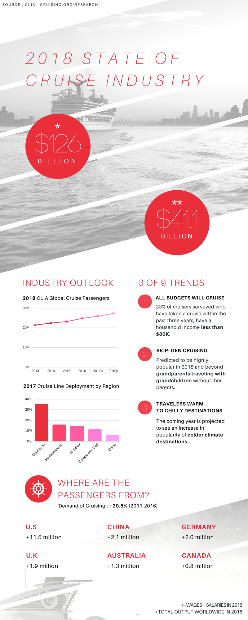 Infography | 2018 State of Cruise Industry