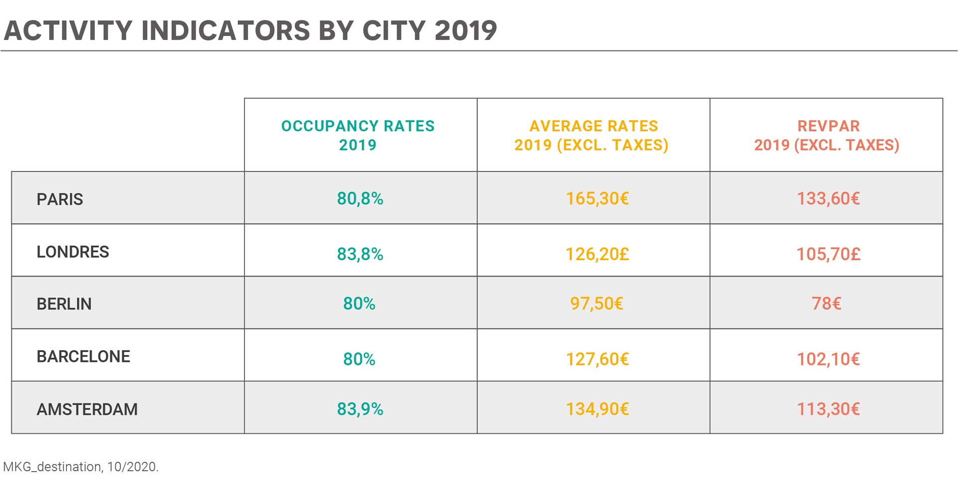 Activity Indicators by City 2019