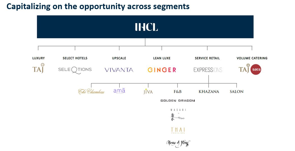 IHCL Brands