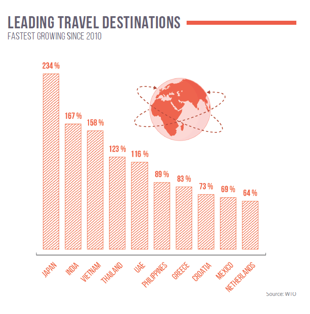 Leading travel destinations (fastest growing since 2010)