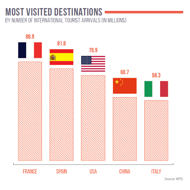 Most visited destinations by number of international tourist arrivals (in millions)