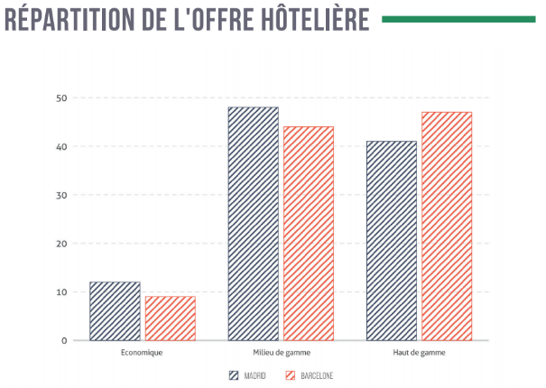 Offre Hoteliere