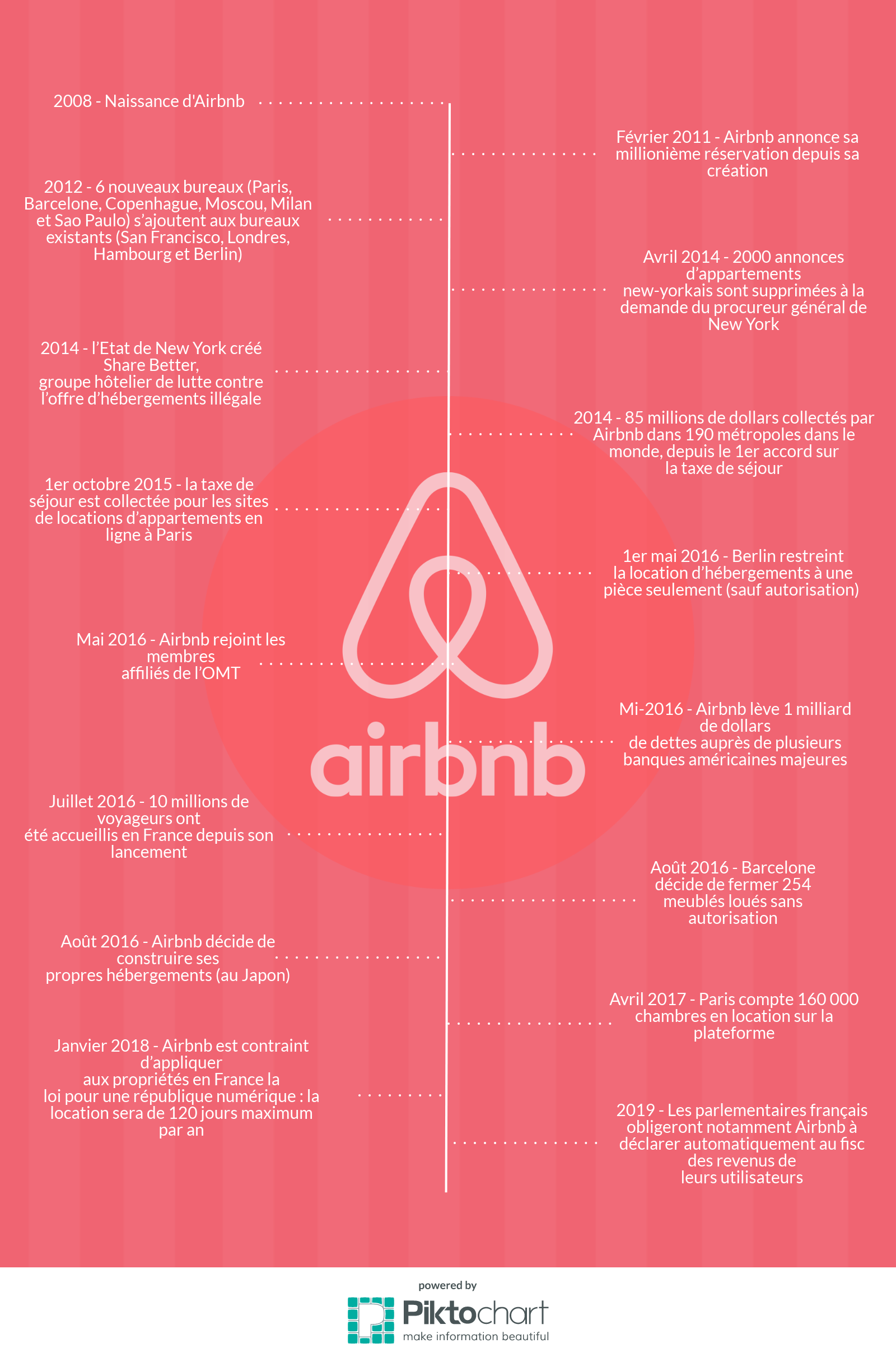 Chronologie Airbnb