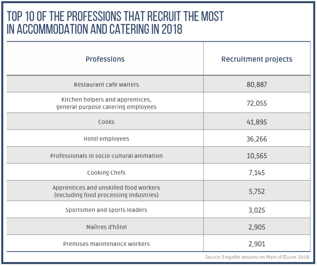 TOP 10 of the professions that recruit the most in accomodation and catering in 2018