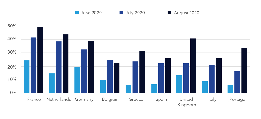 EUROPE: EFFECTIVE OCCUPANCY RATE8 OF HOTELS BETWEEN JUNE AND AUGUST 2020