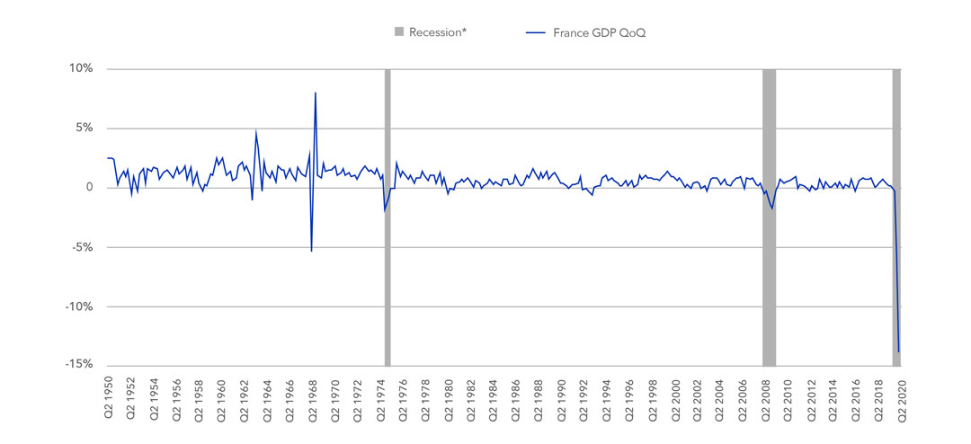 Quarterly evolution of French GDP