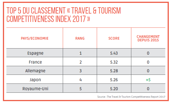 Top 5 du classement Travel & Tourism Competitiveness Index 2017