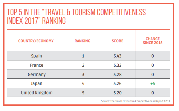 Top 5 in the Travel & Tourism Competitiveness Index 2017 Ranking