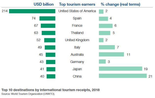Top tourism earners 2018