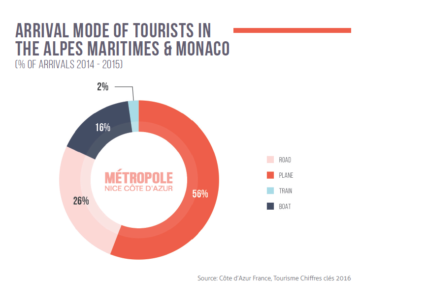 Arrival mode of tourists in the Alpes Maritimes & Monaco (% of arrivals 2014 - 2015)