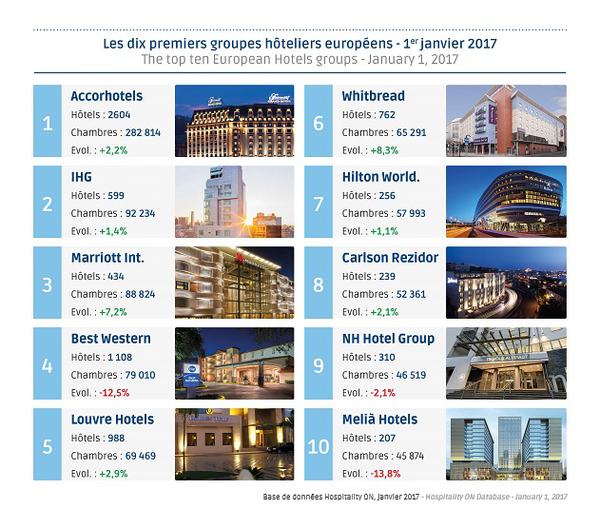 Bilan h telier europ en 2016 2017 hospitality on for Groupe hotelier