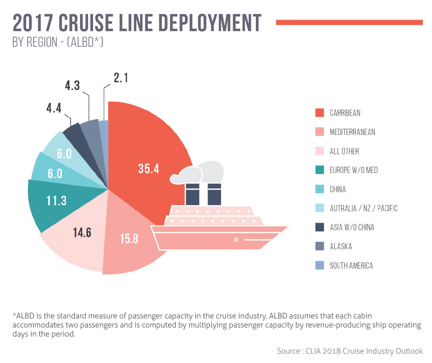 2017 cruise line deployment by region (ALBD)