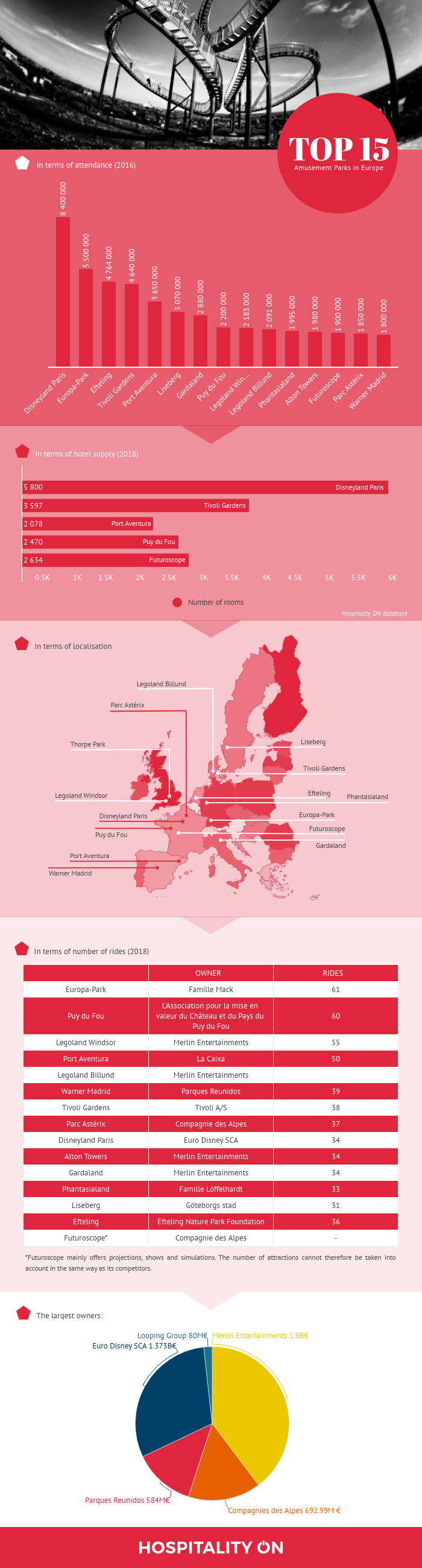 Infography | In the heart of European roller coaster
