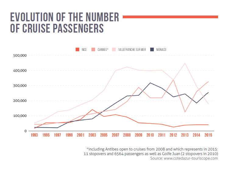 Evolution of the number of cruise passengers
