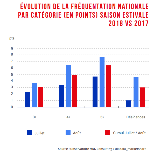 Evolution de la fréquentation nationale par catégories (en points) - Saison Estivale 2018 vs 2017