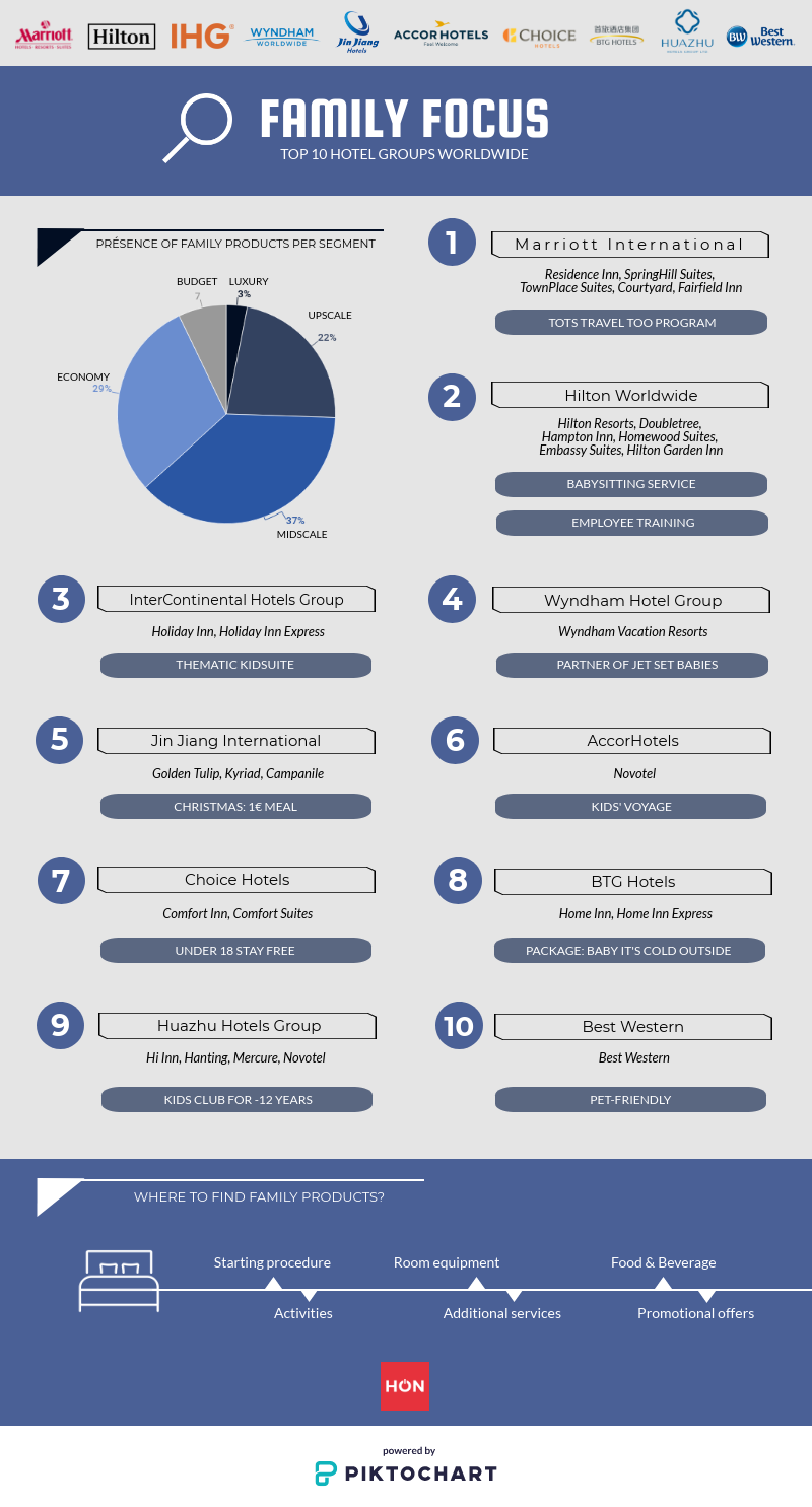 Infography | Famille Focus: Top 10 Hotel Groups Worldwide