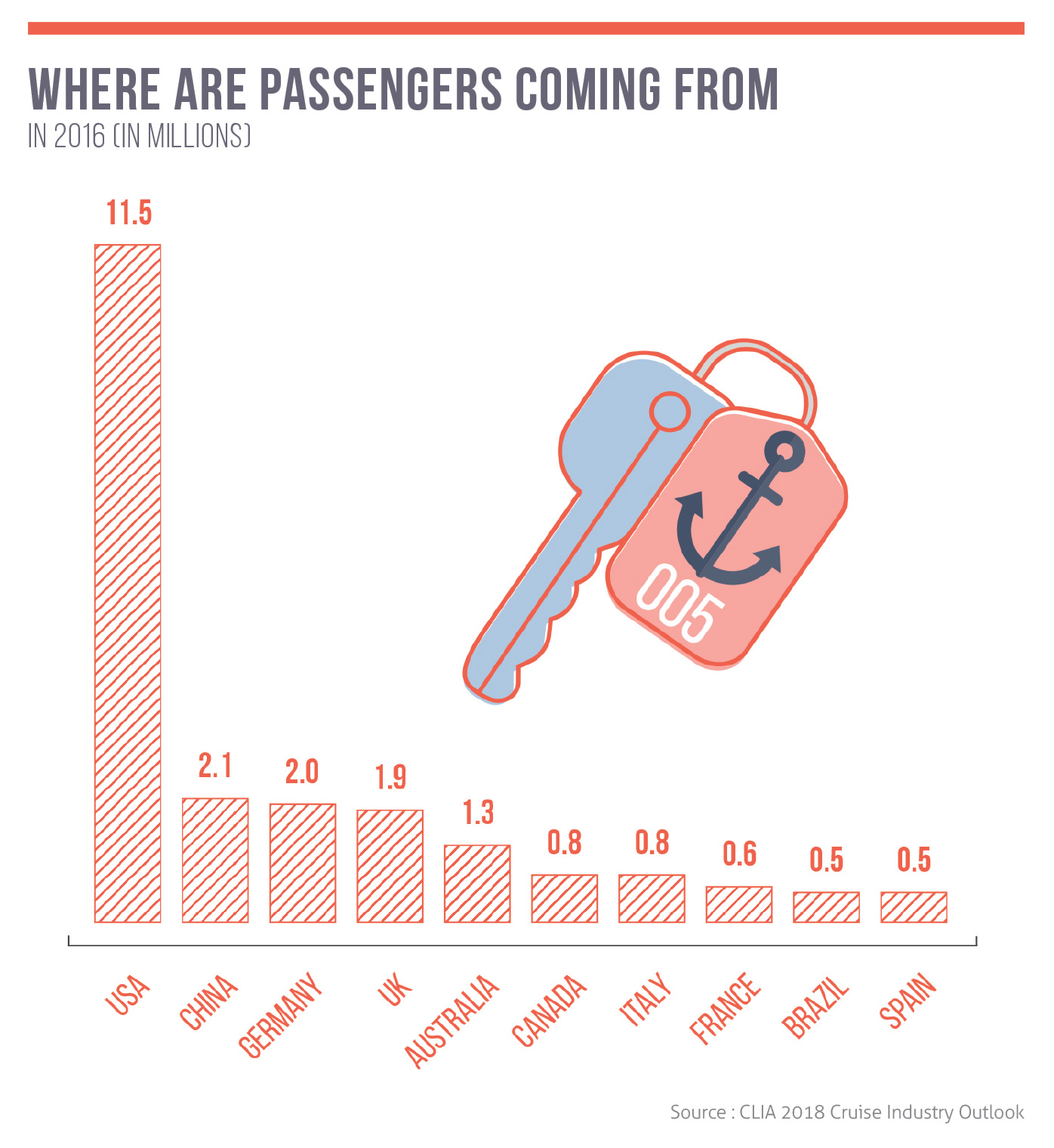Where are passengers coming from? (In 2016, in millions)