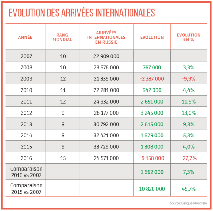 Evolution des arrivées internationales en russie