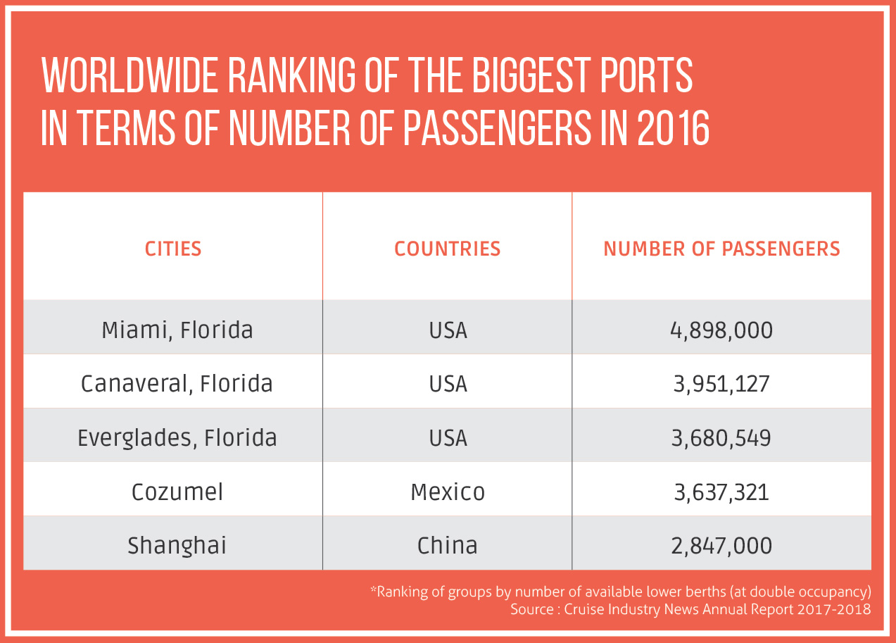 Worldwide ranking of the biggest ports in terms of number of passengers in 2016