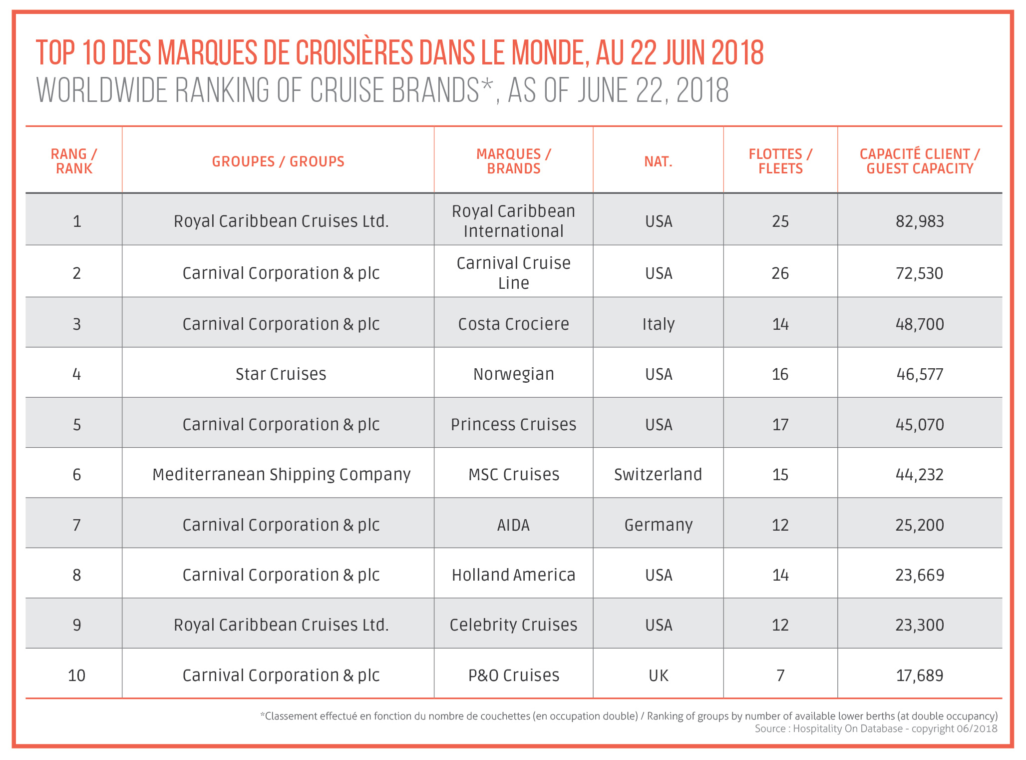 Worldwide ranking of cruise brands, as of June 22, 2018