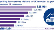 Spendings by overseas visitors