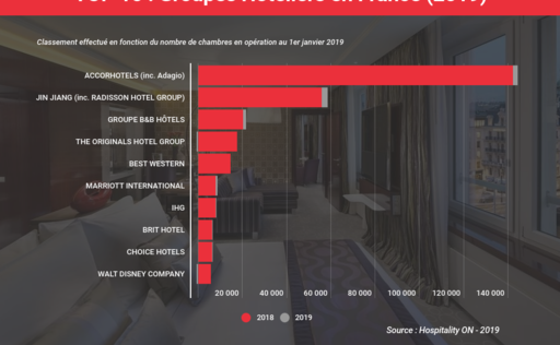 Ranking Hotels Top 10 France