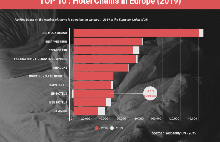 Top hotel chains in Europe: double-digit growth for the economy segment